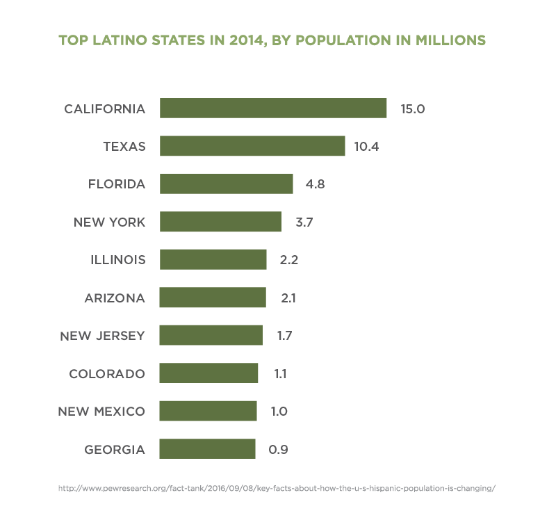 Chart comparing most populous states with Hispanics