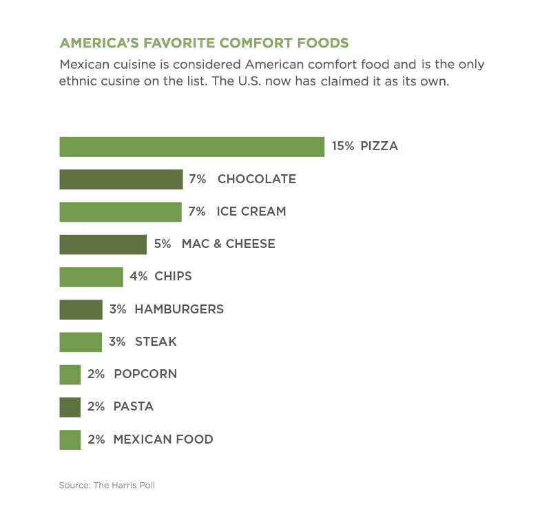 Chart comparing responses to American's comfort food preferences